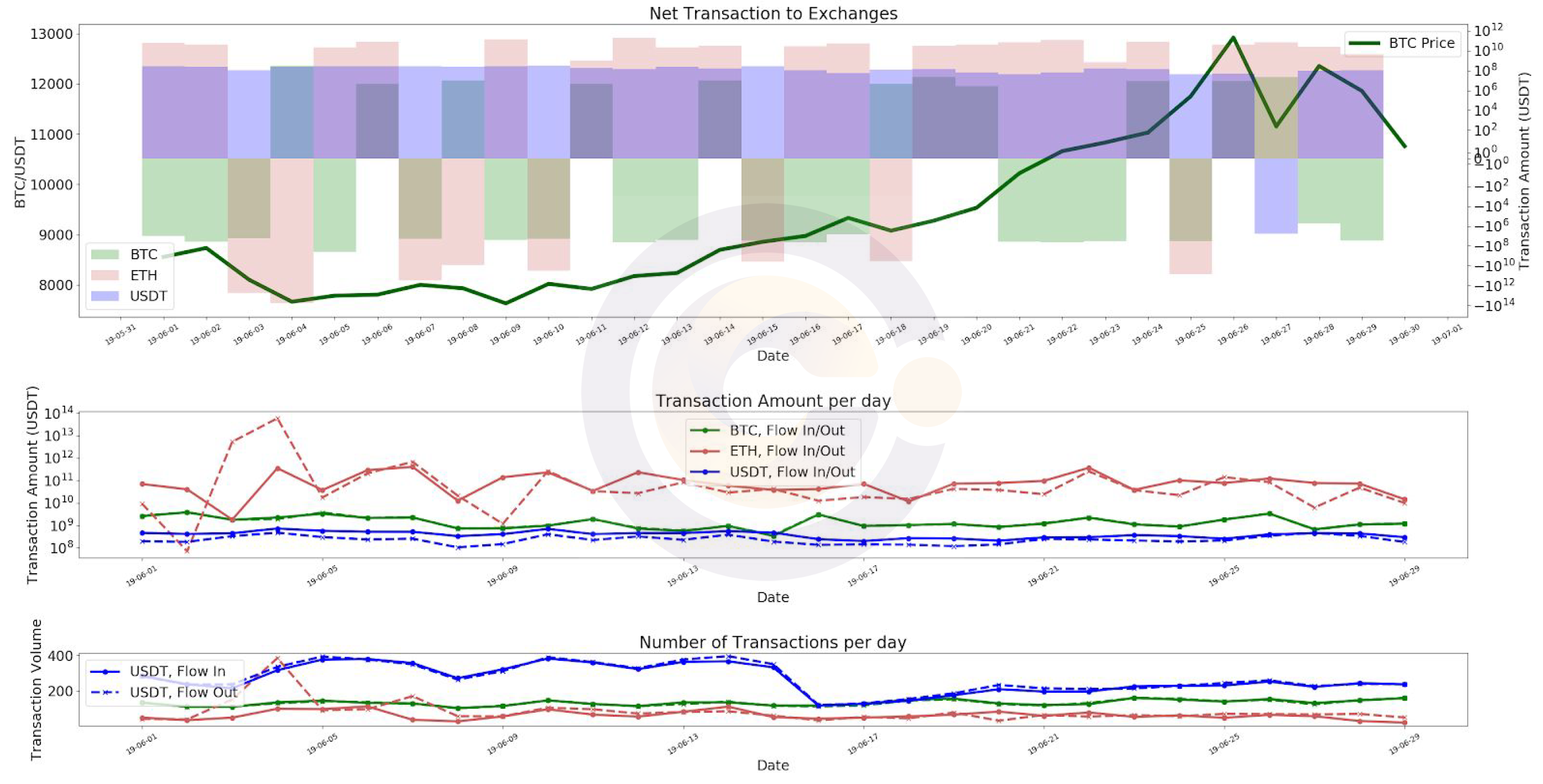 Cryptocurrency Blockchain Transaction - Price versus net transaction correlation BTC, ETH, USDT