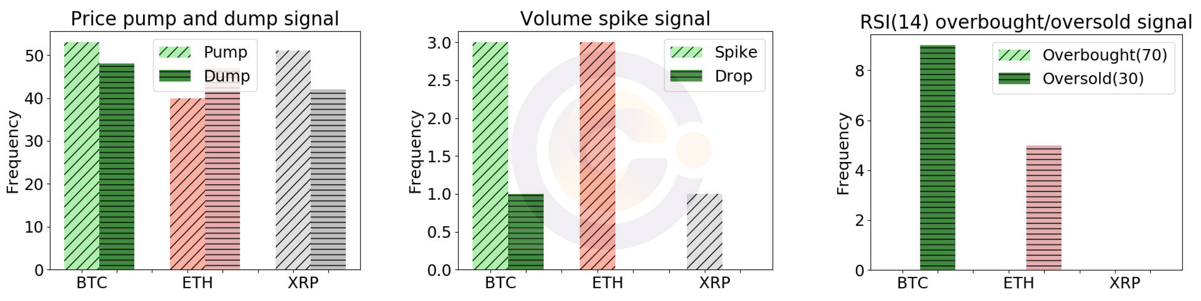 Blockchain - Price pump and dump signals, volume spike signals, and RSI (14) signals at Bitstamp for BTC/USD, ETH/USD and XRP/USD between June 1 to June 30, 2019.