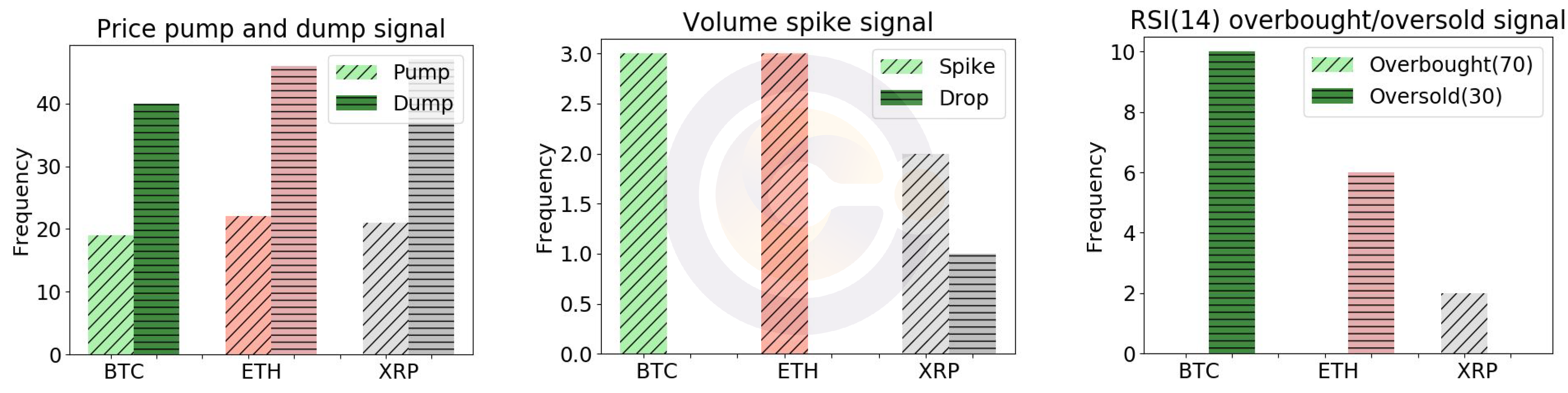 Blockchain - Price pump and dump signals, volume spike signals, and RSI (14) signals at Kraken for BTC/USD, ETH/USD and XRP/USD between June 1 to June 30, 2019.