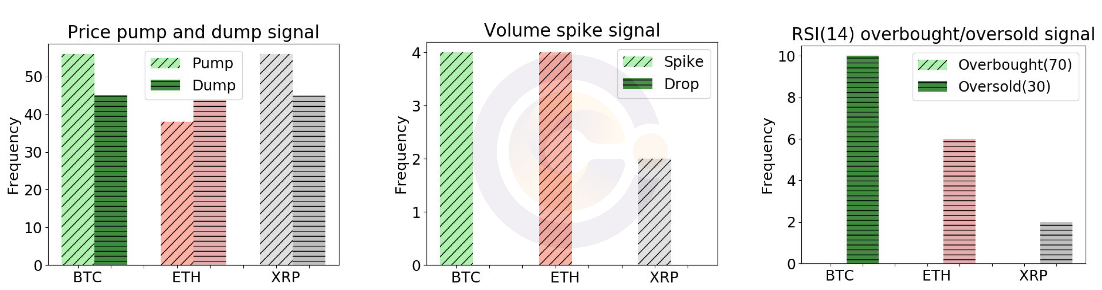 Blockchain - Price pump and dump signals, volume spike signals, and RSI (14) signals at Binance for BTC/USD, ETH/USD and XRP/USD between June 1 to June 30, 2019.
