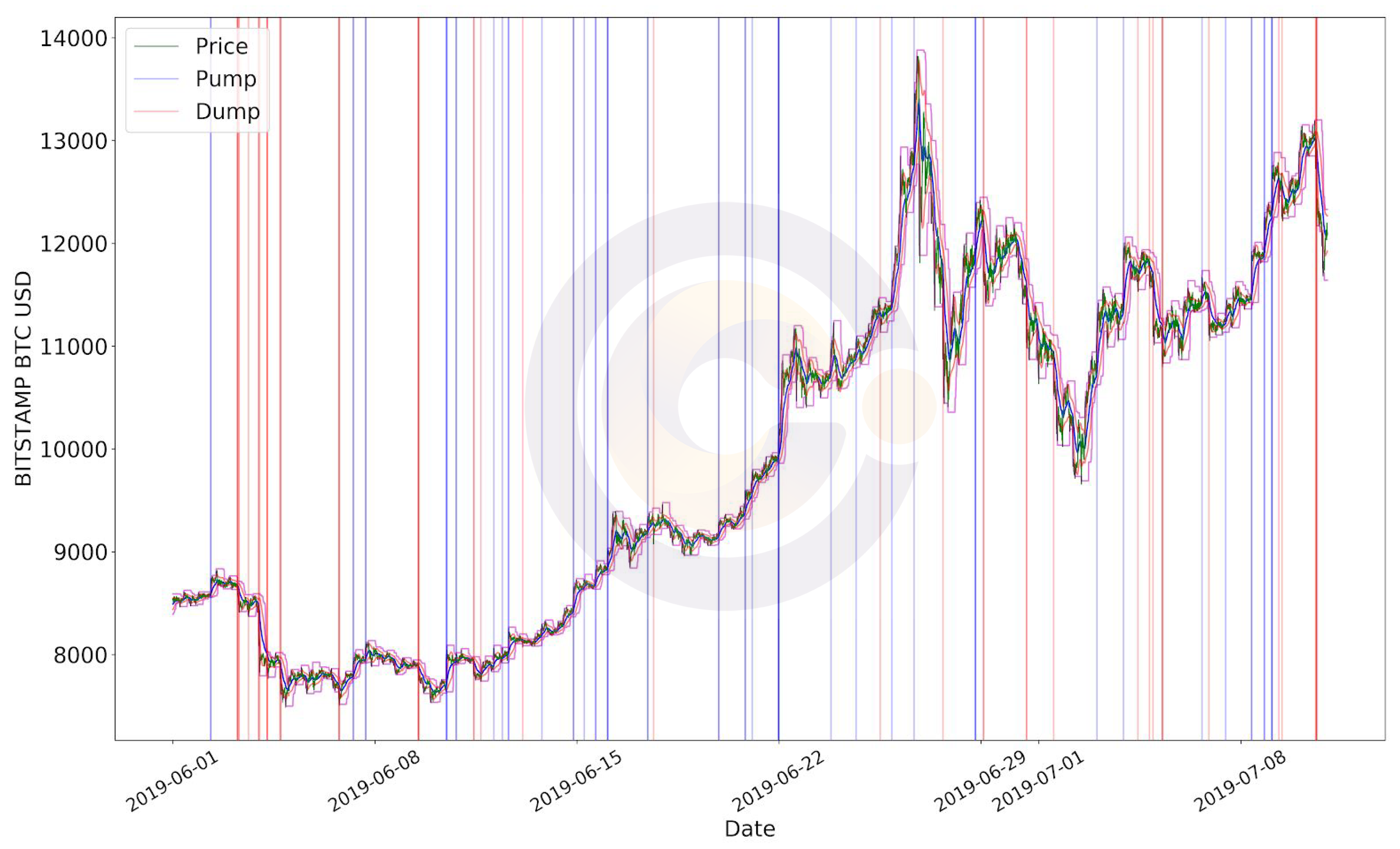 Blockchain - BTC/USD price pump and dump at Bitstamp between June 1 to 30, 2019.
